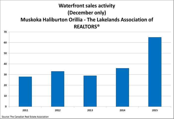 Muskoka December Cottage Sales Chart.png