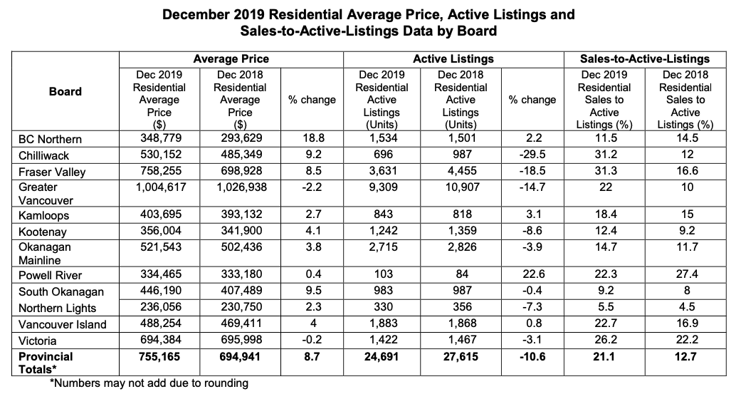 December 2019 Residential Average Price