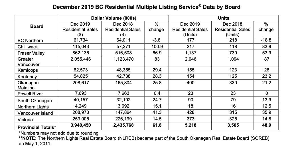 December 2019 BC Residential Multiple Listing Service®