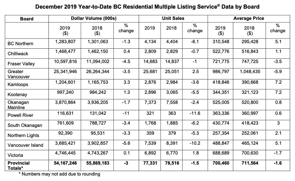 December 2019 Year-to-Date BC Residential Multiple Listing Service®