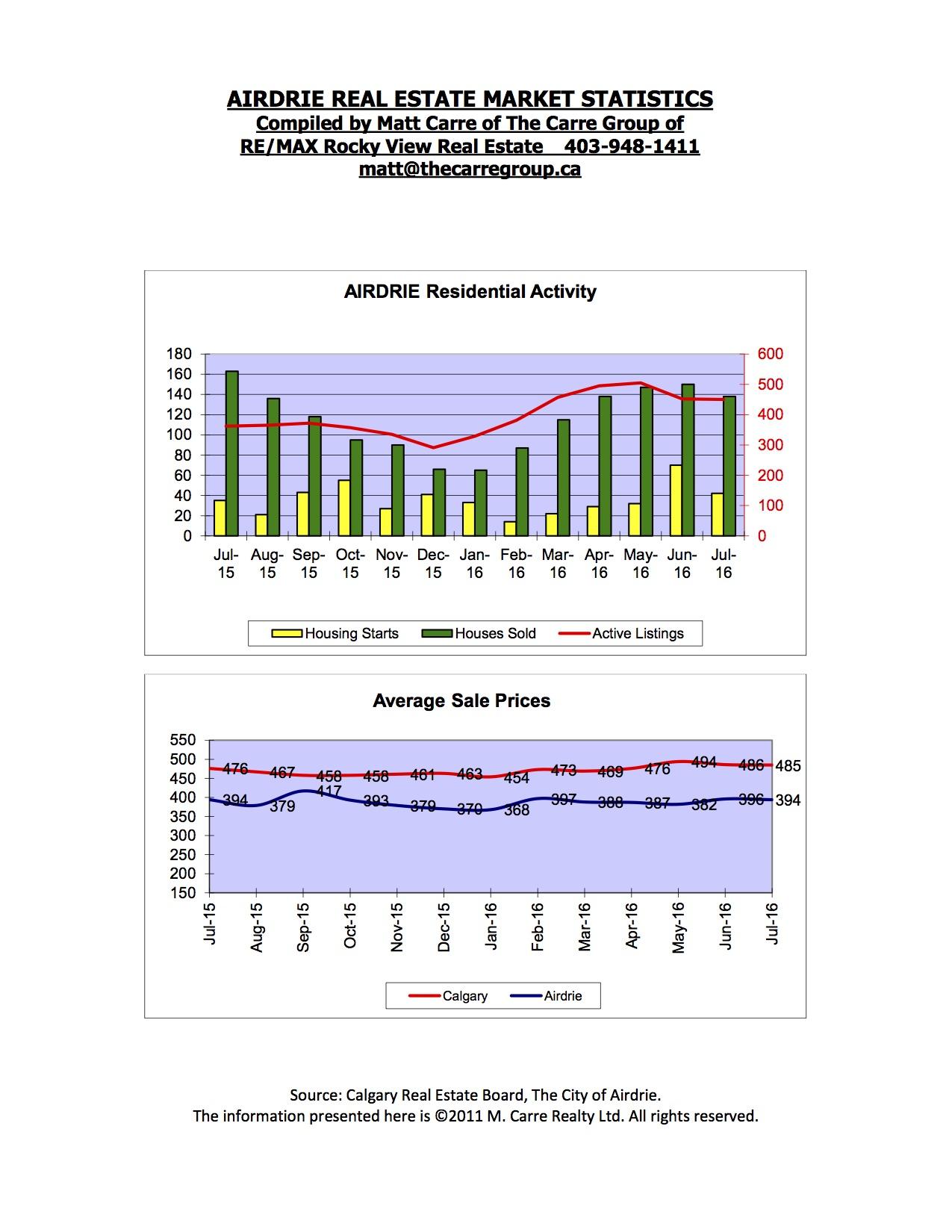 Charts August 2016.jpg