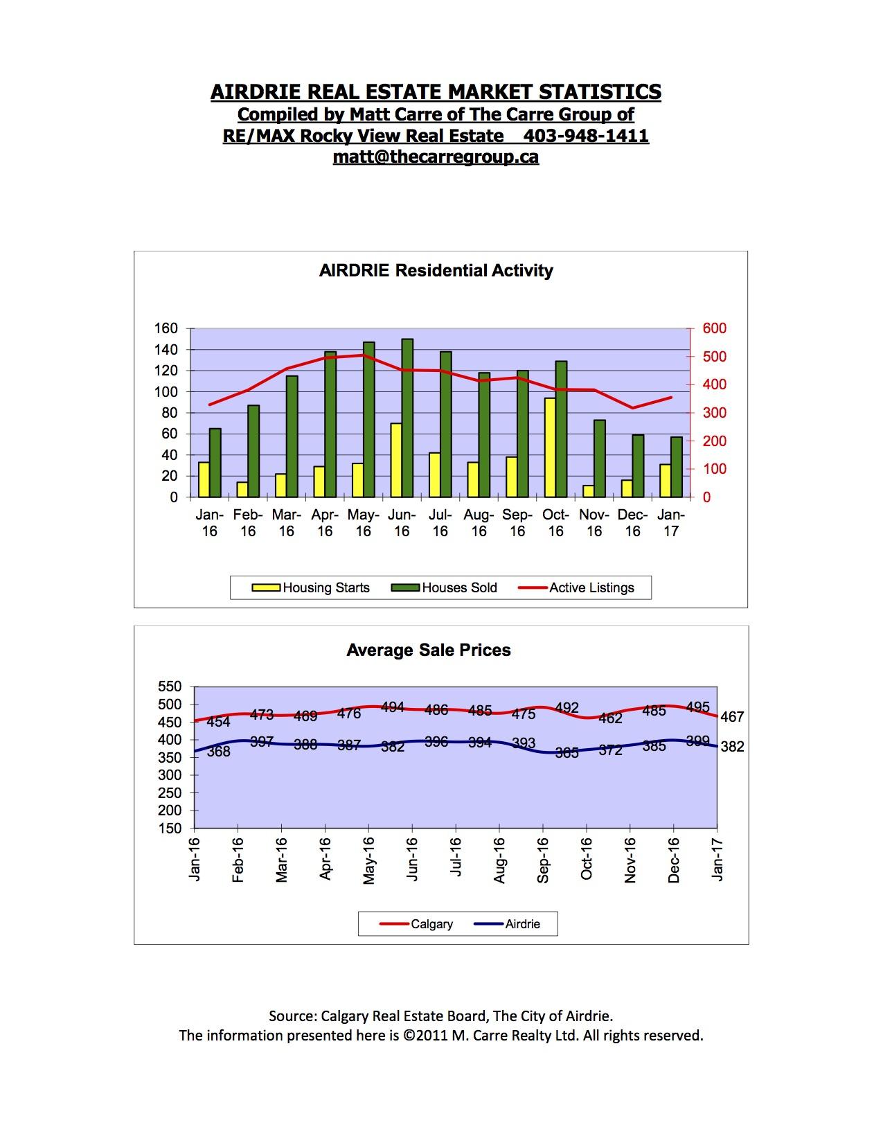 Charts February 2017 Jpeg.jpg