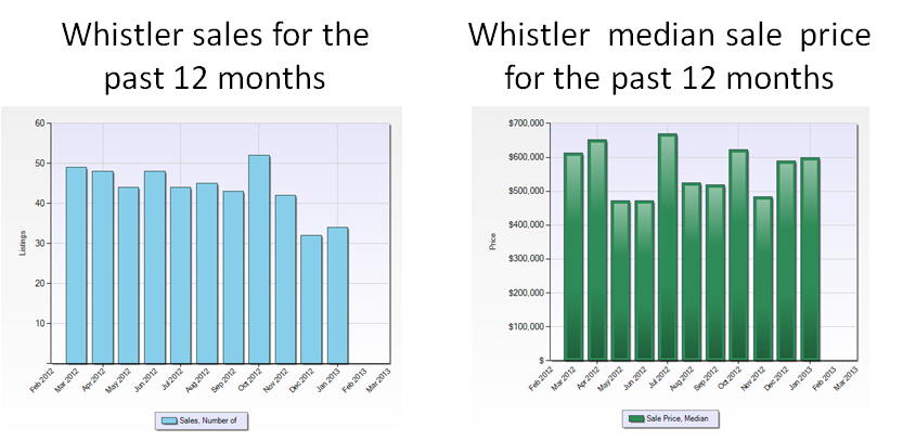 sales and median price feb 2012 to Jan 13.png