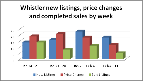 Whistler real estate new listings, price changes and sales Feb 11