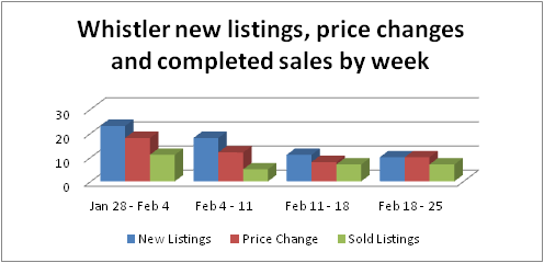 Whistler chalet, condo and townhome new listings and sales