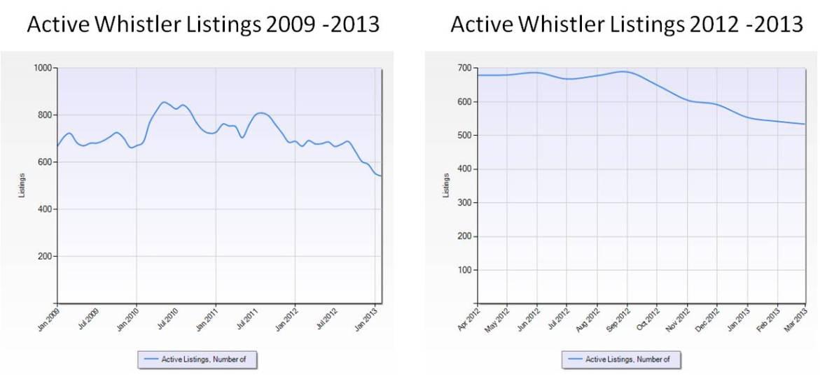 Whistler active listings 2009 - Feb 2013