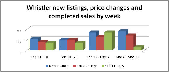 Whistler chalets, condos and townhomes new listings price changes and sales
