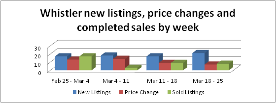 Whistler homes, condos and townhomes for sale and past week sales