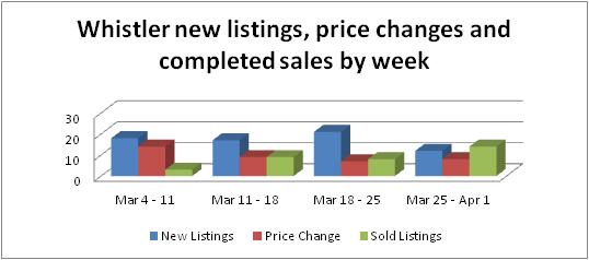 Whistler new listings, price changes and sales up to April 1