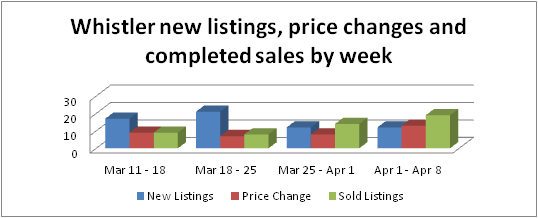 Whistler real estate new listings and sale for April 8