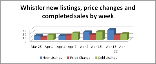 Whistler real estate new listings sales and price changes graph