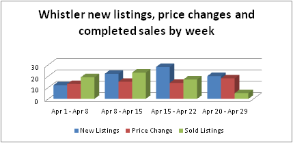 Whistler real estate new listings price changes and sales