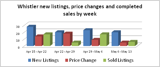 Whistler real estate new listings, price changes and sales for May 13