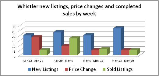 Whistler real estate new listings sales and price changes
