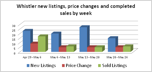 Whistler real estate new home listings and sales