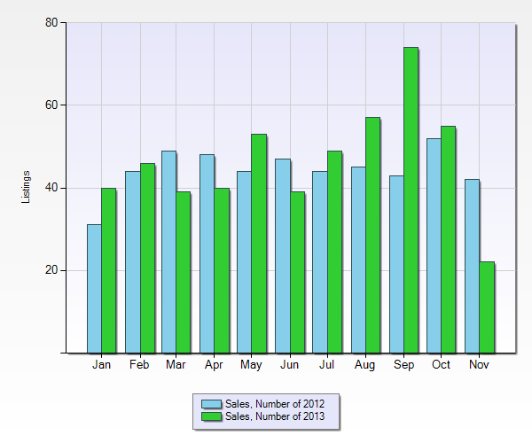 Whistler real estate sales by year