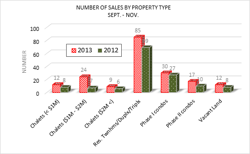 Whistler real estate sales by property type
