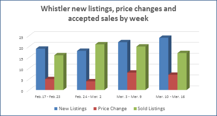 Whistler condos homes and townhouses for sale