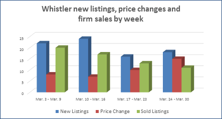 Whistler real estate new listings and sales