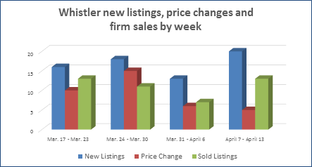 Whistler condos homes and townhouse new listings and sales