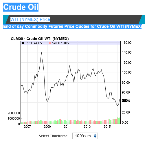 10 year oil price.PNG