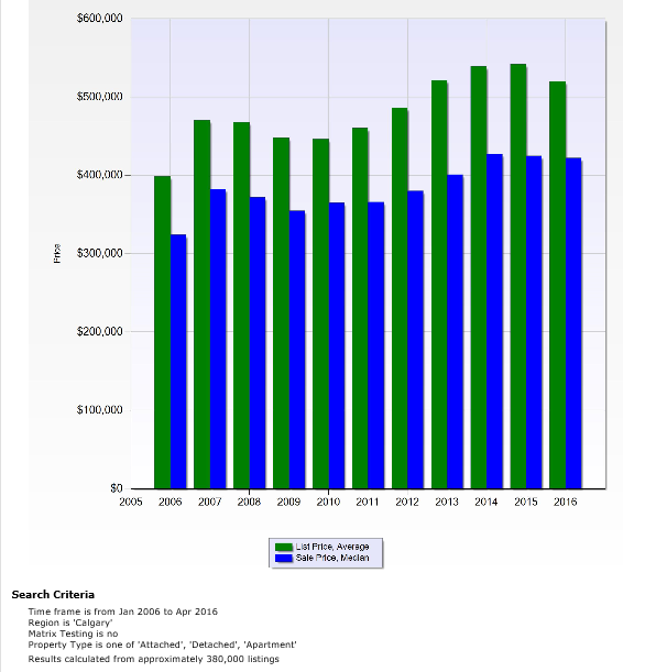 10 year average median residential prices in calgary.PNG