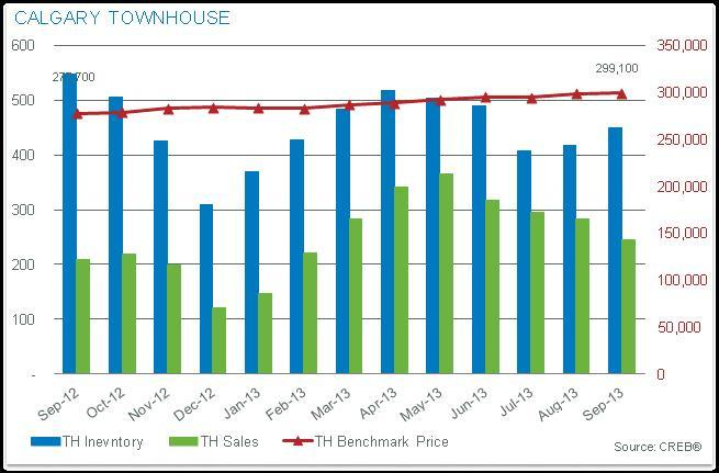 Townhouse Prices Calgary-2013