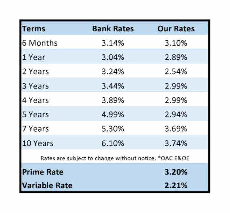 Chilliwack Mortgage Rates.jpg