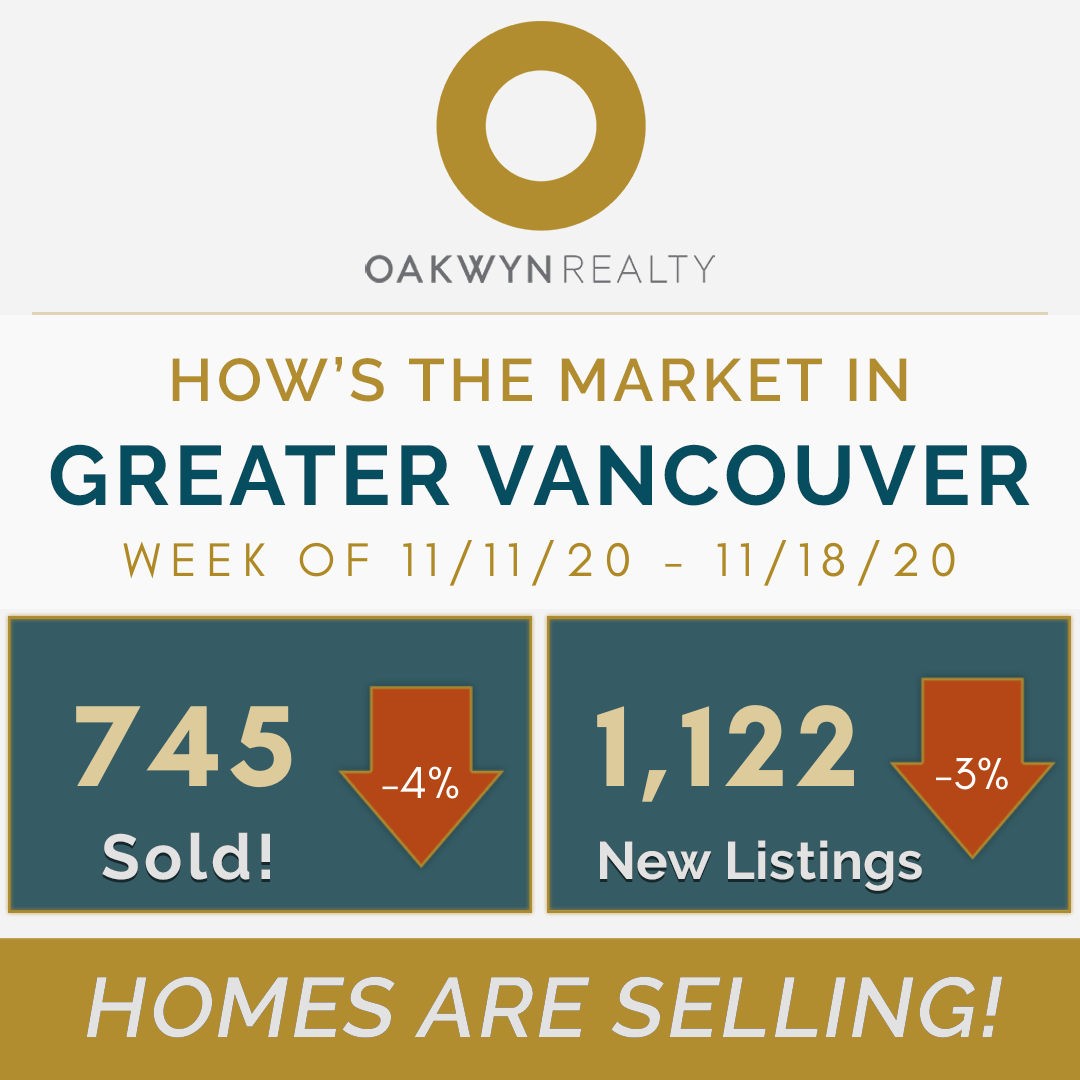 Weekly solds and new listings for Greater Vancouver Homes