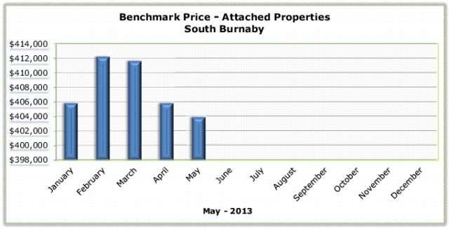 May 2013 - Attached Benchmark - South Burnaby