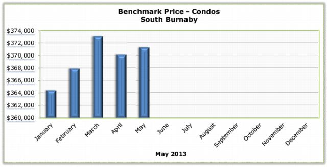 May 2013 Condos Benchmark South Burnaby