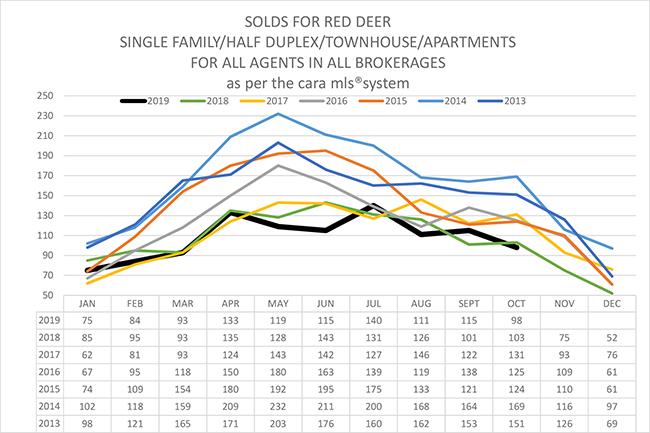 Red Deer Real Estate Market Stats - October 2019