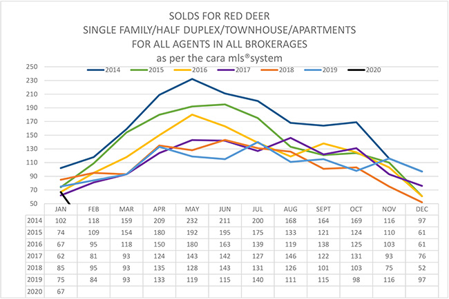 Red Deer Real Estate Market Stats - January 2020
