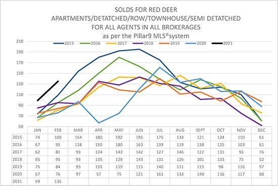 Red Deer Real Estate Sales Stats Thru Feb 2021