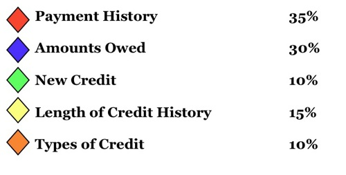 5 Credit Factors