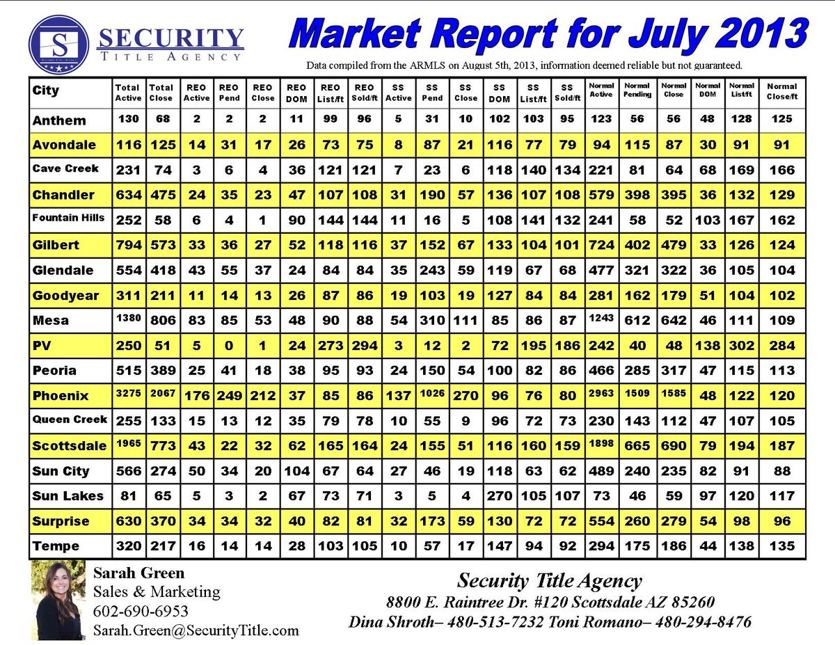 Market Report July 2013
