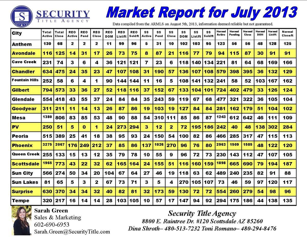 Market Report July 2013