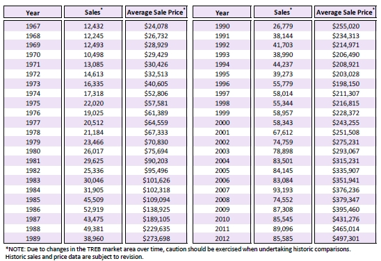 Toronto Historical Prices May 2013