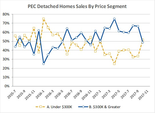 PEC Sales by Price Segment Thru 2017-10.jpg