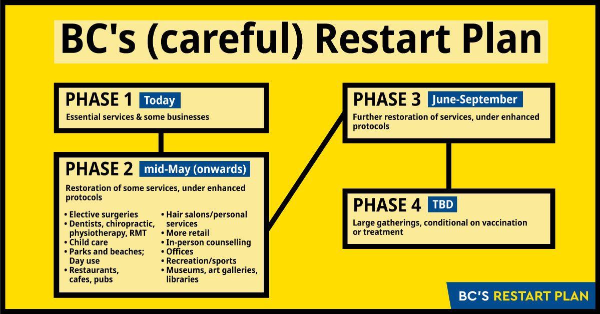 BC Restart Plan, Vancouver Chiropractic Services.jpg