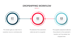 Dropshipping workflow
