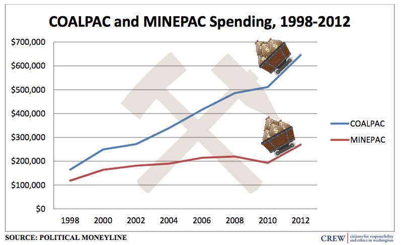 Mining industry spending chart