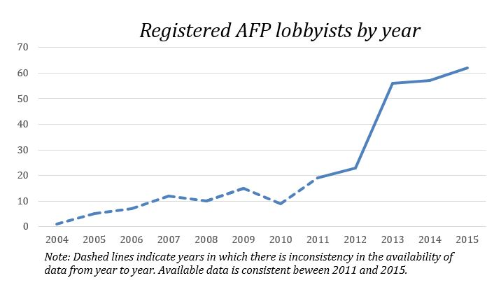 AFP lobbyists