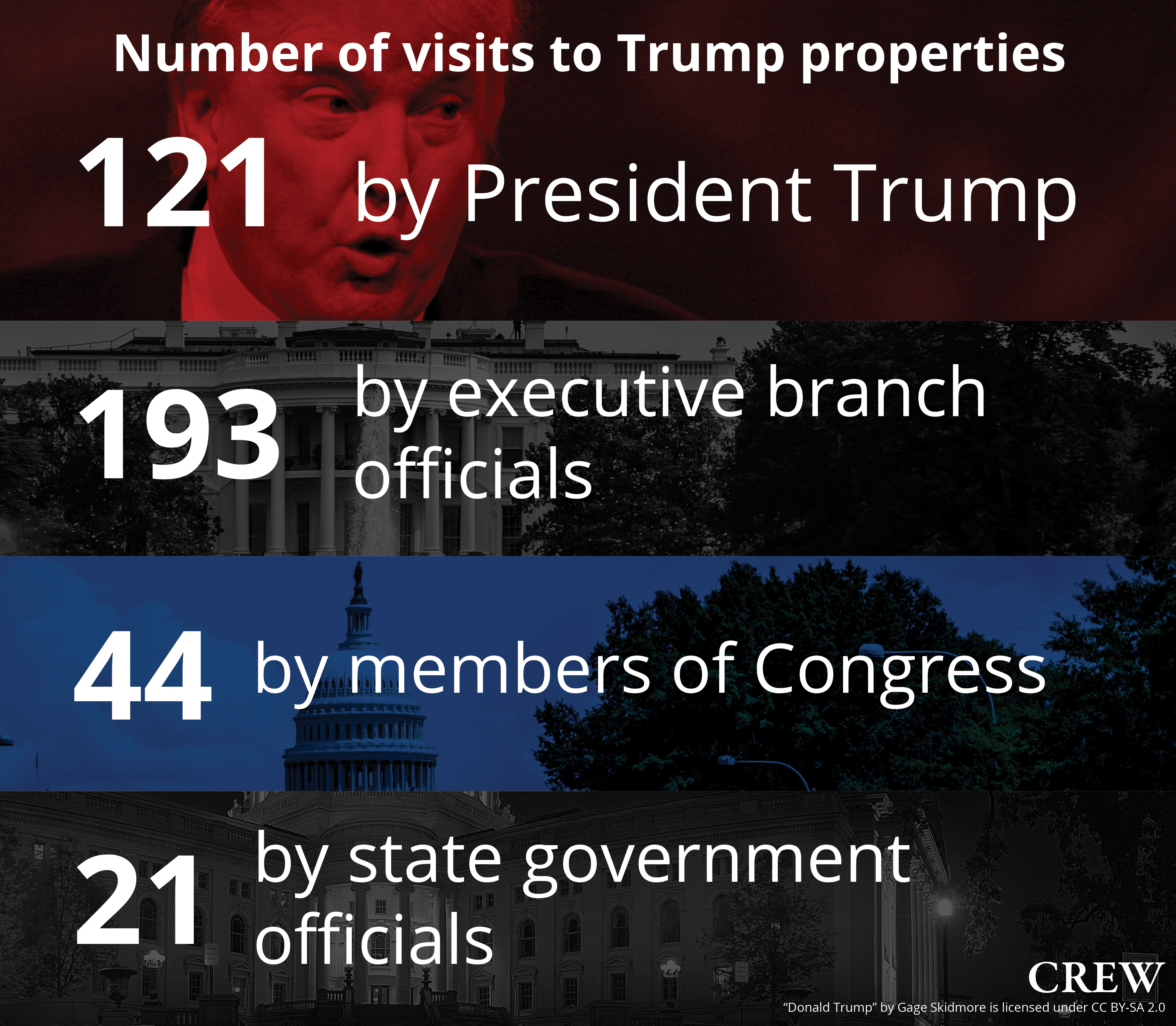Number of visits to Trump properties