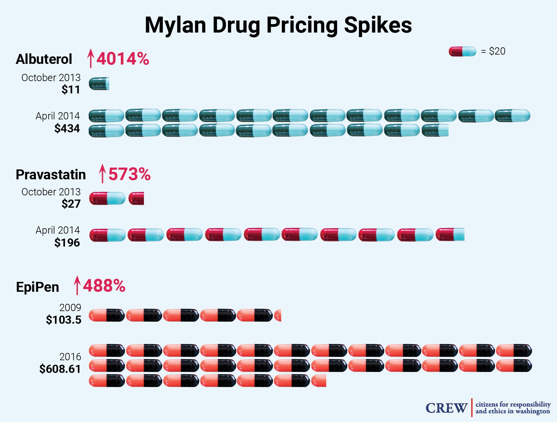 Drug pricing spikes