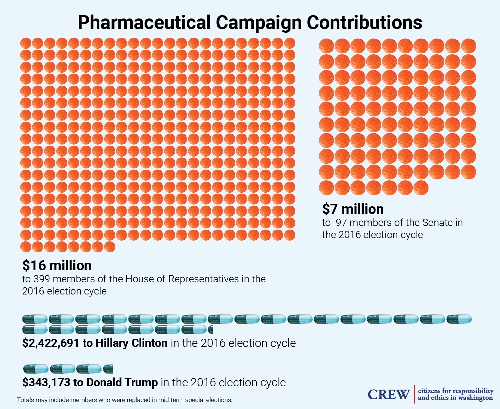 pharmaceutical campaign contributions