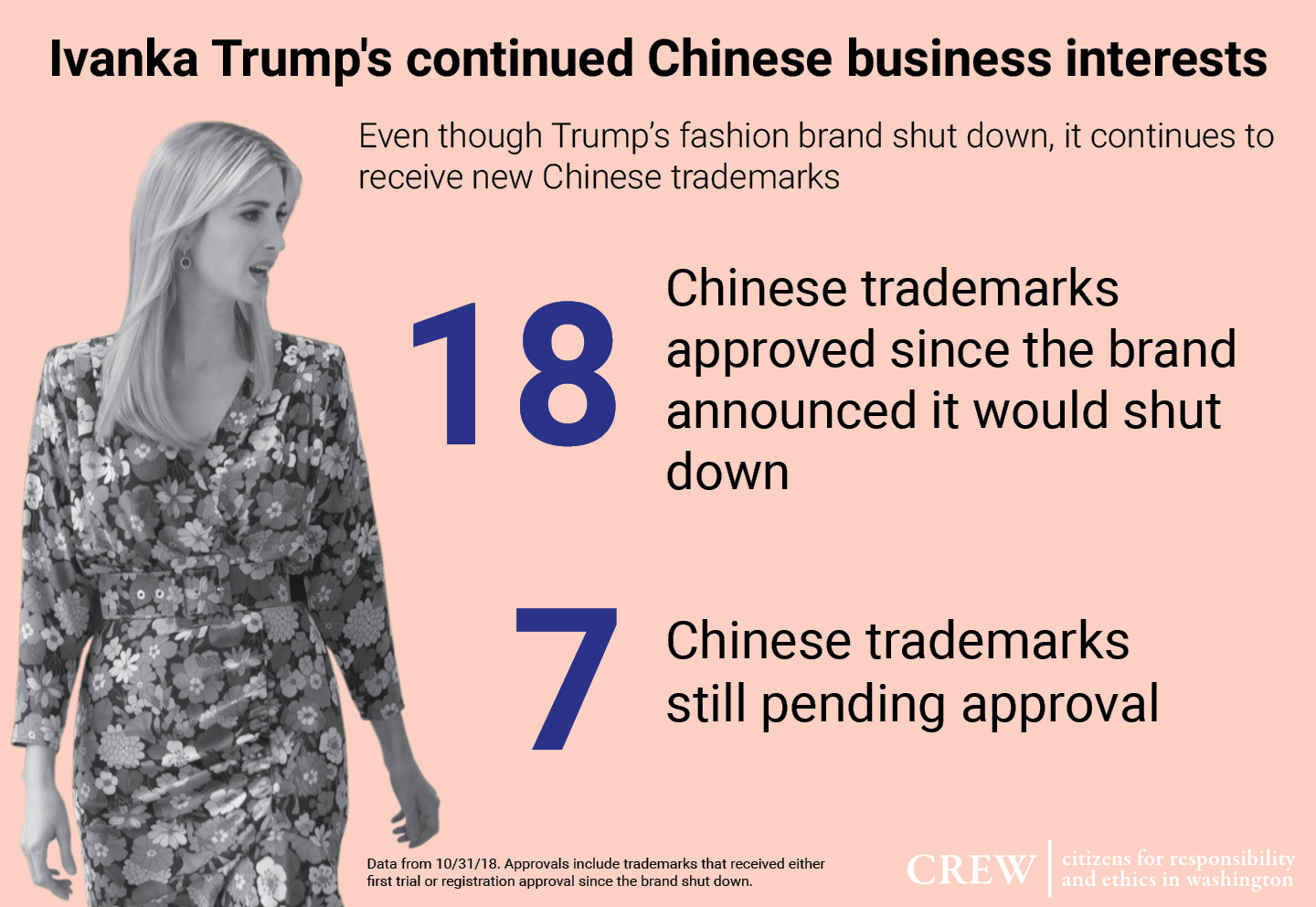 New Ivanka Trump China trademarks