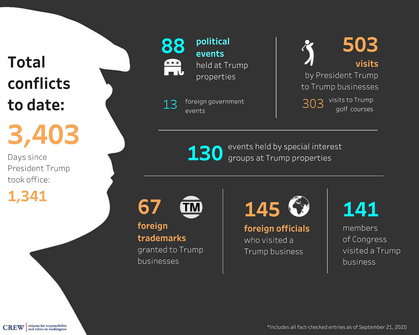 TRUMP'S 3,400 CONFLICTS OF INTEREST 3403