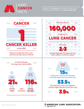 Wall_lung-cancer-infographic-800x1035