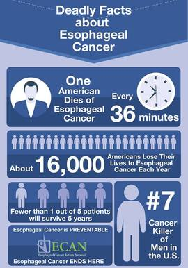 Preview_esophageal_cancer_awareness_month